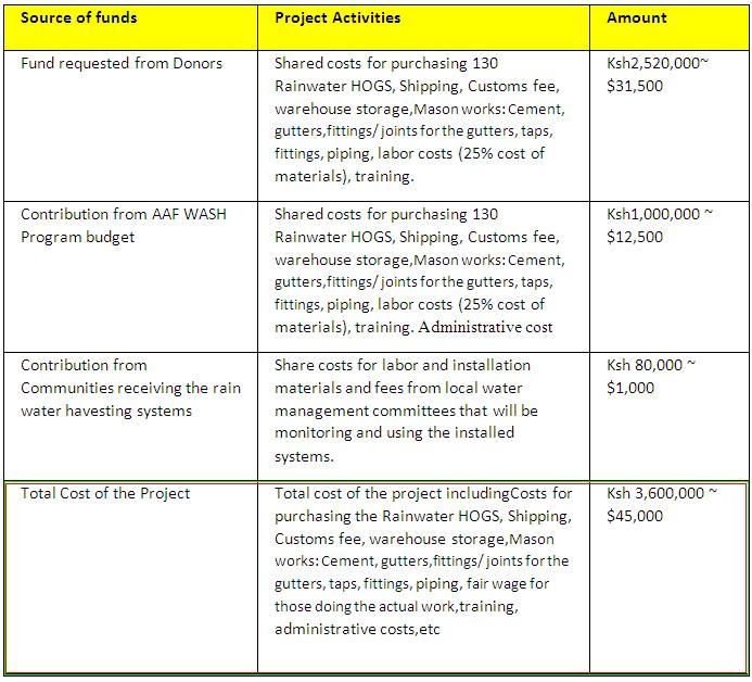 AAF Rainwater harvesting Project Budget